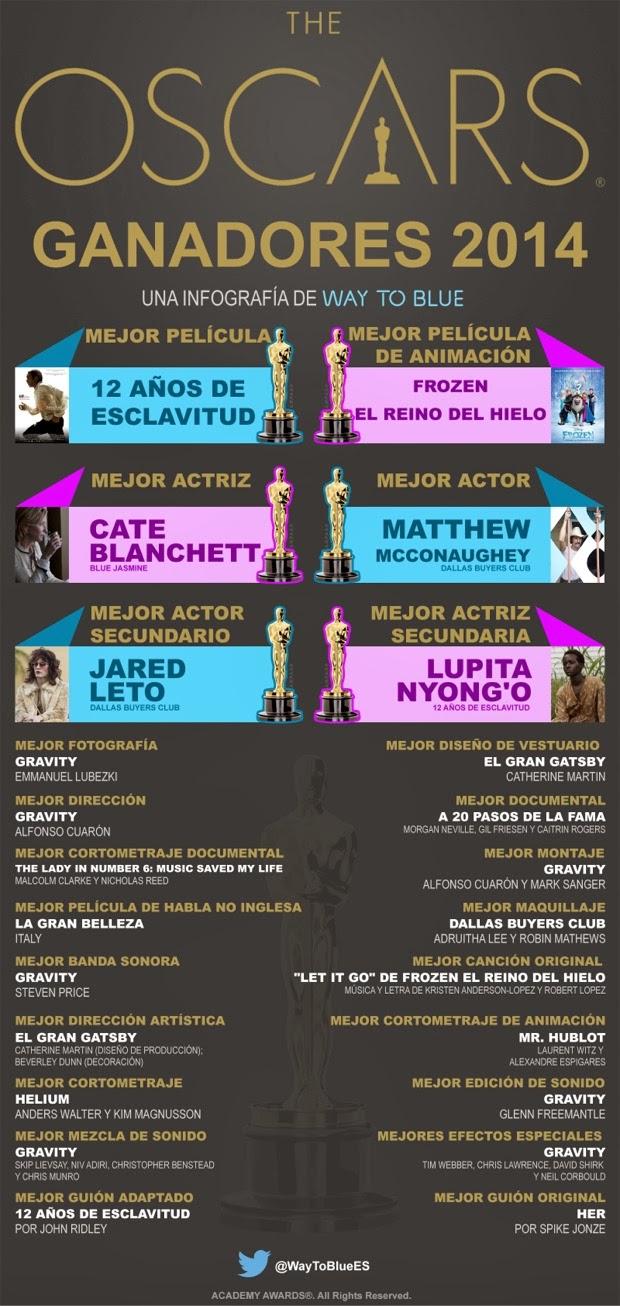 Infografía-resumen de los Oscars-2014
