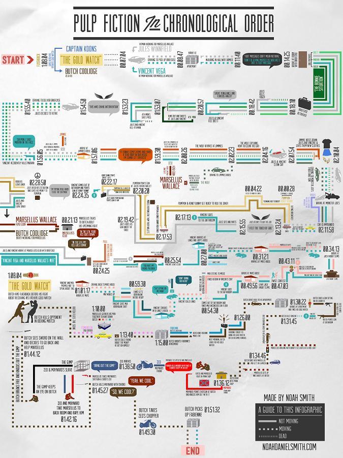 Pulp Fiction: La infografía con el orden cronológico